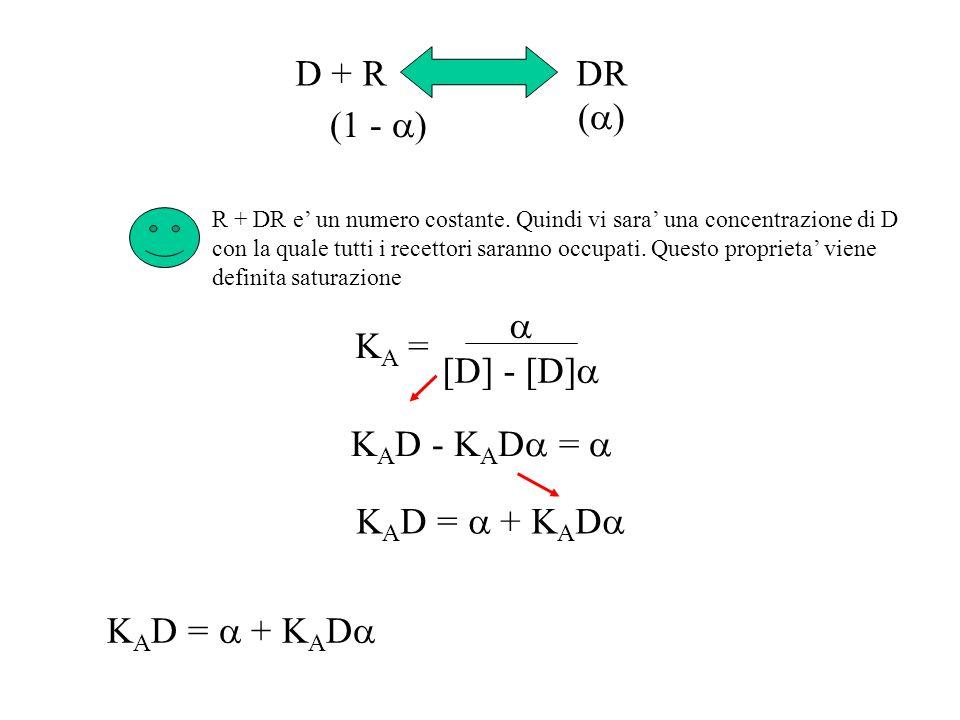 D + R DR (a) (1 - a) a [D] - [D]a KA = KAD - KADa = a KAD = a + KADa